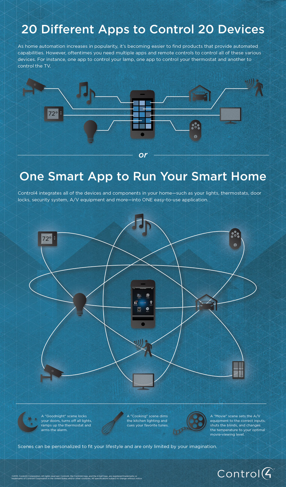 One Smart App To Control Your Entire Home Infographic Hgf And Remote Thermostat Control4 Connected