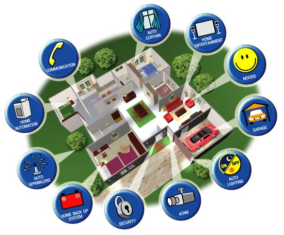 Home Automation Simplifies Your Life