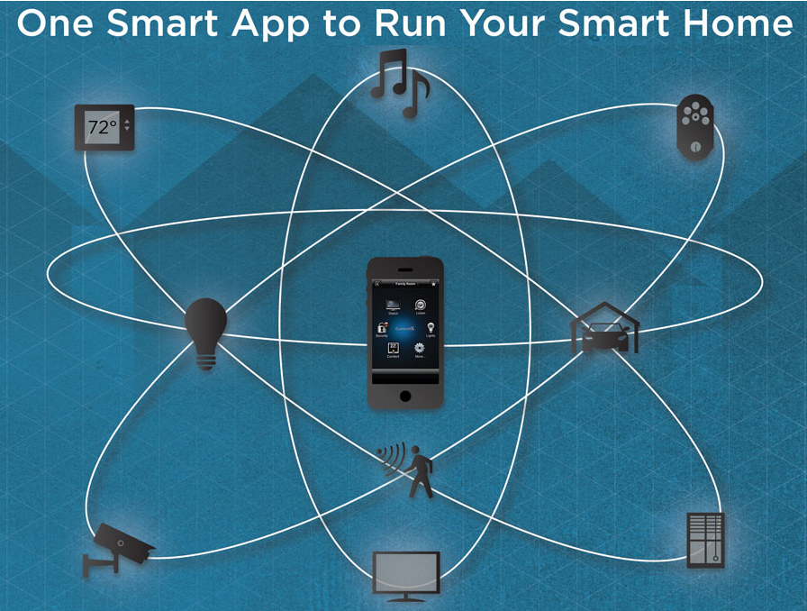 One Smart App to Control Your Entire Smart Home [INFOGRAPHIC]: