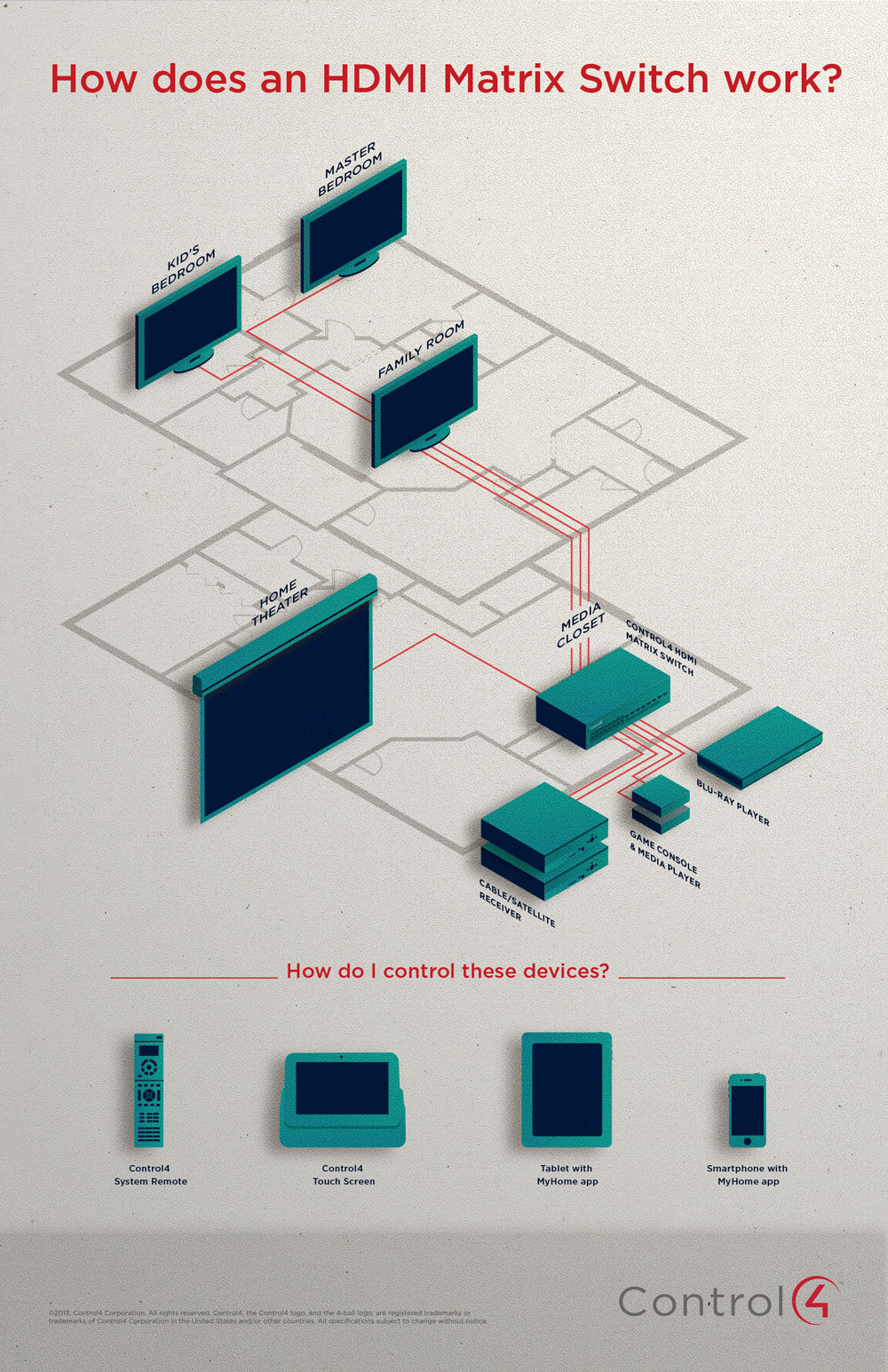 How Does a Control4 HDMI Matrix Switch Work? [INFOGRAPHIC