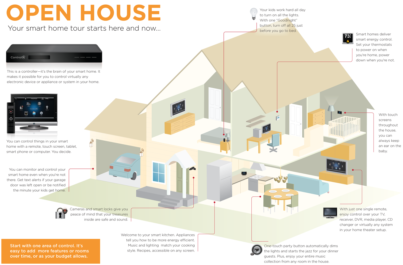 Your smart home tour come on in infographic home automation blog your smart home tour come on in infographic ccuart