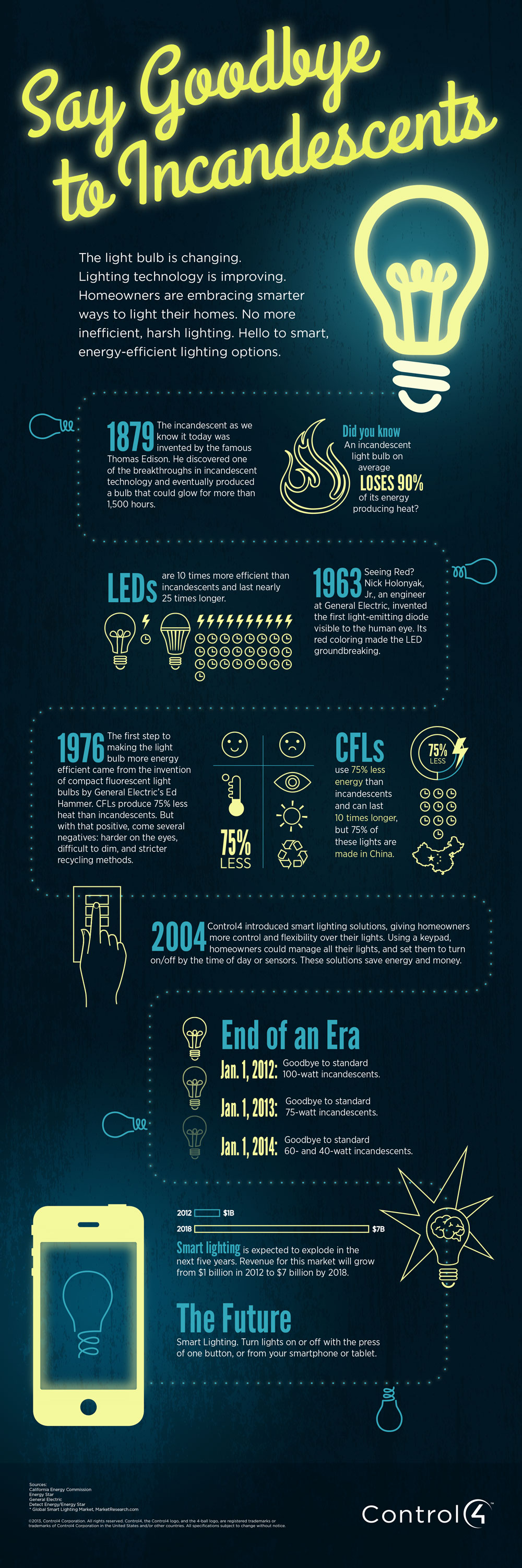 Control4 Incandescent Infographic