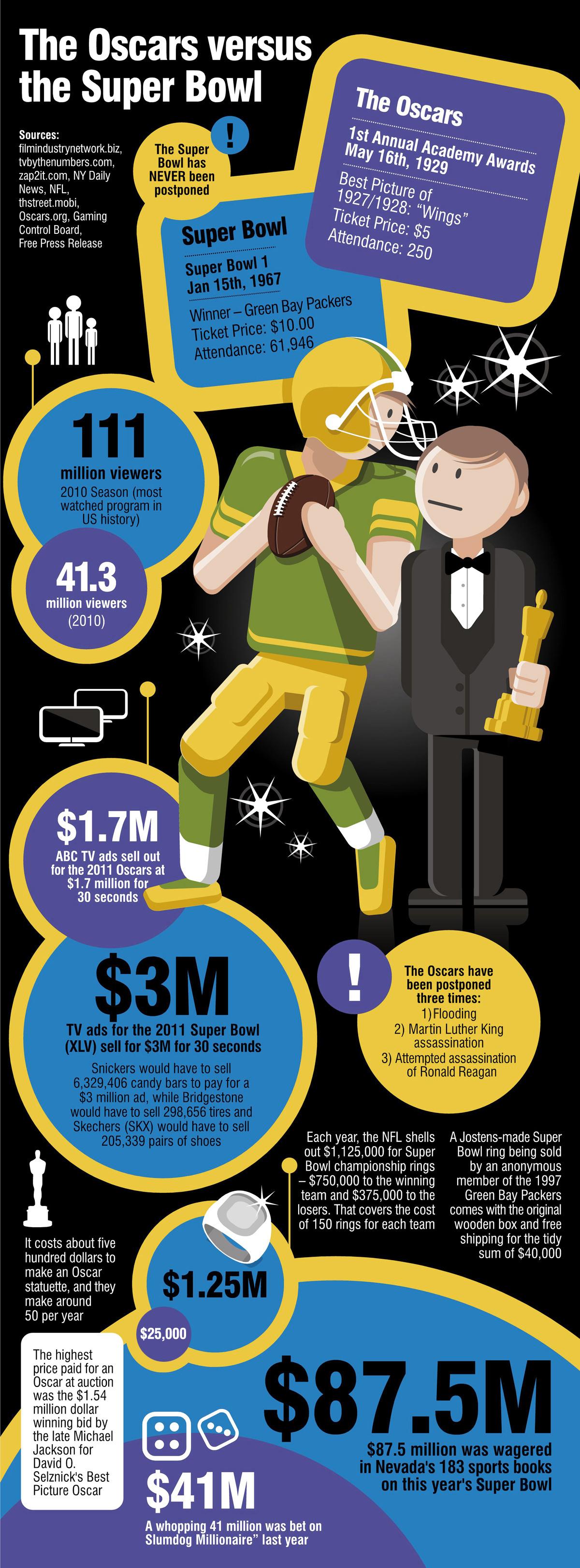 Oscars Vs Super Bowl Infographic