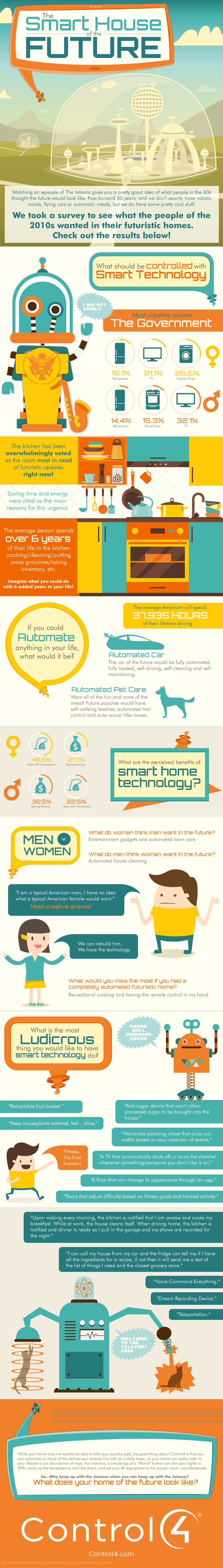 The Smart House Of The Future Infographic Home